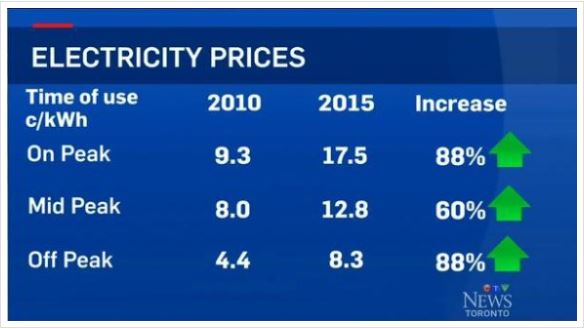 Prices2015